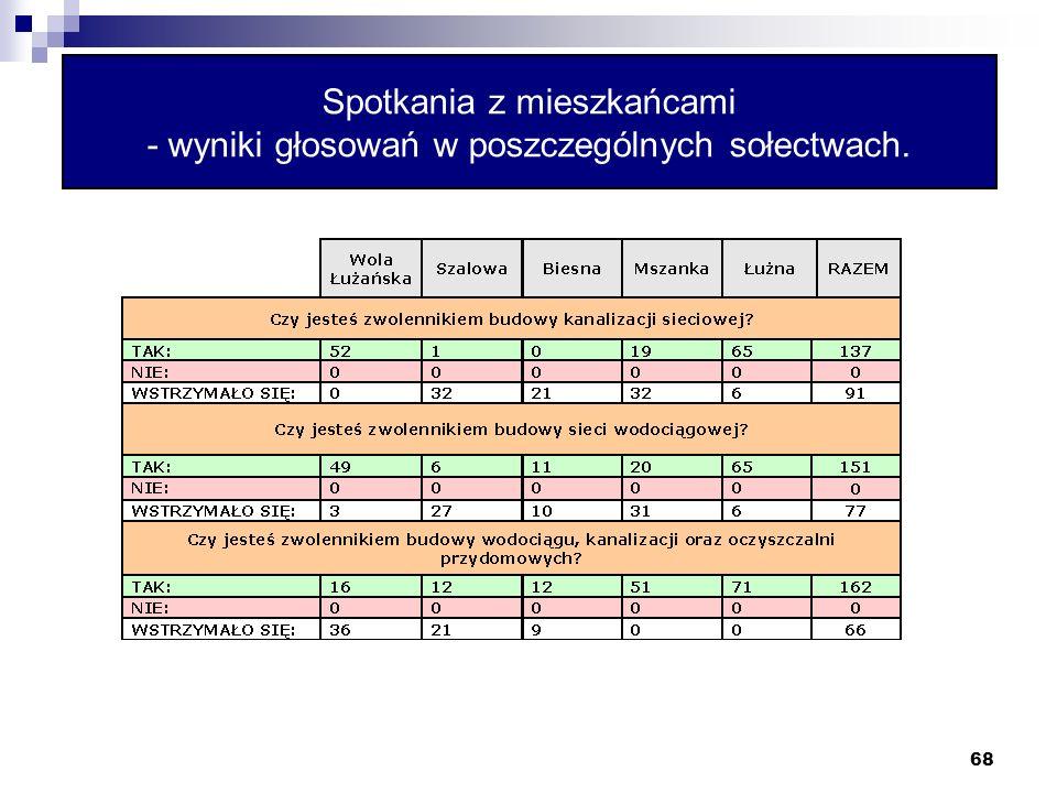 68 Spotkania z mieszkańcami - wyniki głosowań w poszczególnych sołectwach.