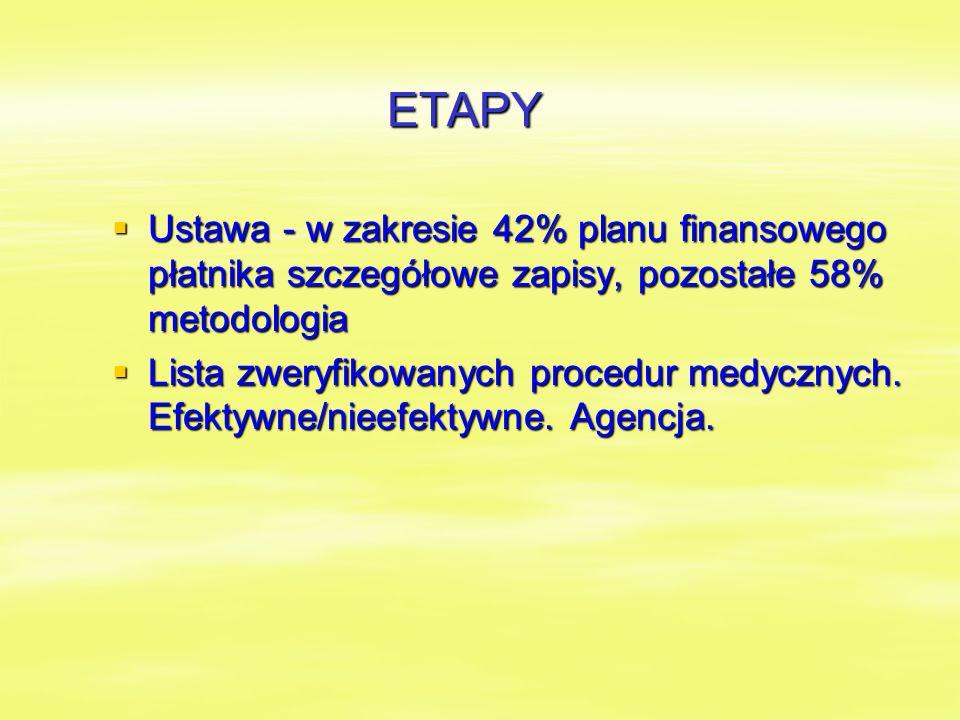 ETAPY  Ustawa - w zakresie 42% planu finansowego płatnika szczegółowe zapisy, pozostałe 58% metodologia  Lista zweryfikowanych procedur medycznych.