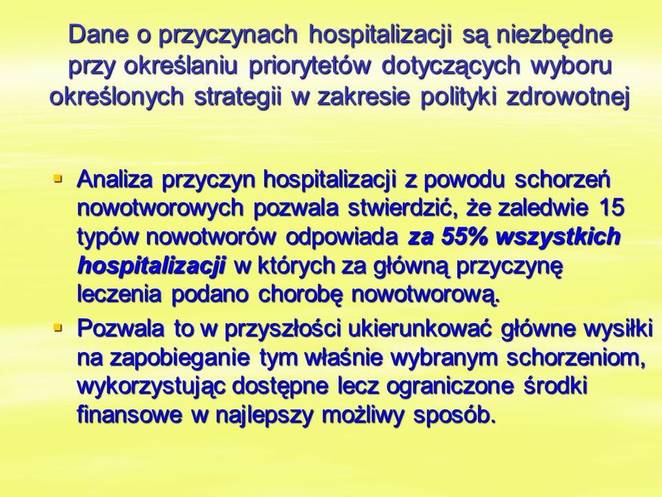 Dane o przyczynach hospitalizacji są niezbędne przy określaniu priorytetów dotyczących wyboru określonych strategii w zakresie polityki zdrowotnej  Analiza przyczyn hospitalizacji z powodu schorzeń nowotworowych pozwala stwierdzić, że zaledwie 15 typów nowotworów odpowiada za 55% wszystkich hospitalizacji w których za główną przyczynę leczenia podano chorobę nowotworową.