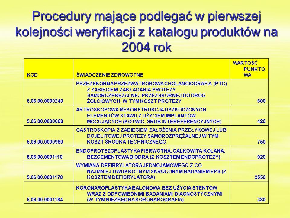 Procedury mające podlegać w pierwszej kolejności weryfikacji z katalogu produktów na 2004 rok KODŚWIADCZENIE ZDROWOTNE WARTOŚĆ PUNKTO WA 5.06.00.0000240 PRZEZSKÓRNA PRZEZWĄTROBOWA CHOLANGIOGRAFIA (PTC) Z ZABIEGIEM ZAKŁADANIA PROTEZY SAMOROZPRĘŻALNEJ PRZEZSKÓRNEJ DO DRÓG ŻÓŁCIOWYCH, W TYM KOSZT PROTEZY600 5.06.00.0000668 ARTROSKOPOWA REKONSTRUKCJA USZKODZONYCH ELEMENTÓW STAWU Z UŻYCIEM IMPLANTÓW MOCUJĄCYCH (KOTWIC, ŚRUB INTEREFERENCYJNYCH)420 5.06.00.0000980 GASTROSKOPIA Z ZABIEGIEM ZAŁOŻENIA PRZEŁYKOWEJ LUB DOJELITOWEJ PROTEZY SAMOROZPRĘŻALNEJ W TYM KOSZT ŚRODKA TECHNICZNEGO750 5.06.00.0001110 ENDOPROTEZOPLASTYKA PIERWOTNA, CAŁKOWITA KOLANA, BEZCEMENTOWA BIODRA (Z KOSZTEM ENDOPROTEZY)920 5.06.00.0001178 WYMIANA DEFIBRYLATORA JEDNOJAMOWEGO Z CO NAJMNIEJ DWUKROTNYM SKRÓCONYM BADANIEM EPS (Z KOSZTEM DEFIBRYLATORA)2550 5.06.00.0001184 KORONAROPLASTYKA BALONOWA BEZ UŻYCIA STENTÓW WRAZ Z ODPOWIEDNIMI BADANIAMI DIAGNOSTYCZNYMI (W TYM NIEZBĘDNA KORONAROGRAFIA)380