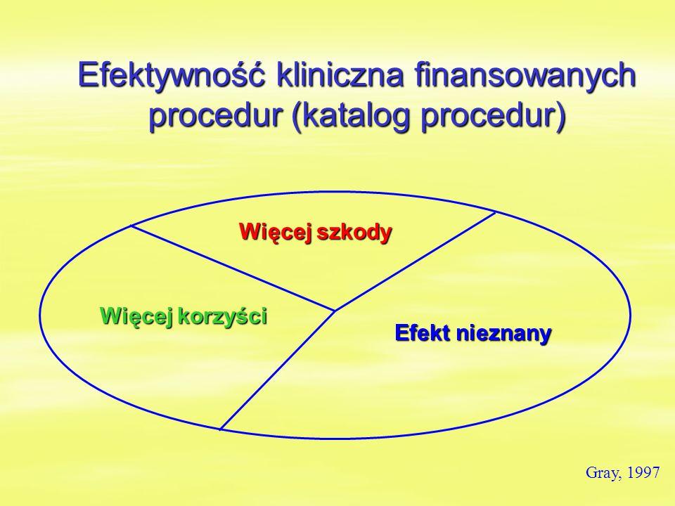 Efektywność kliniczna finansowanych procedur (katalog procedur) Efekt nieznany Więcej szkody Więcej korzyści Gray, 1997
