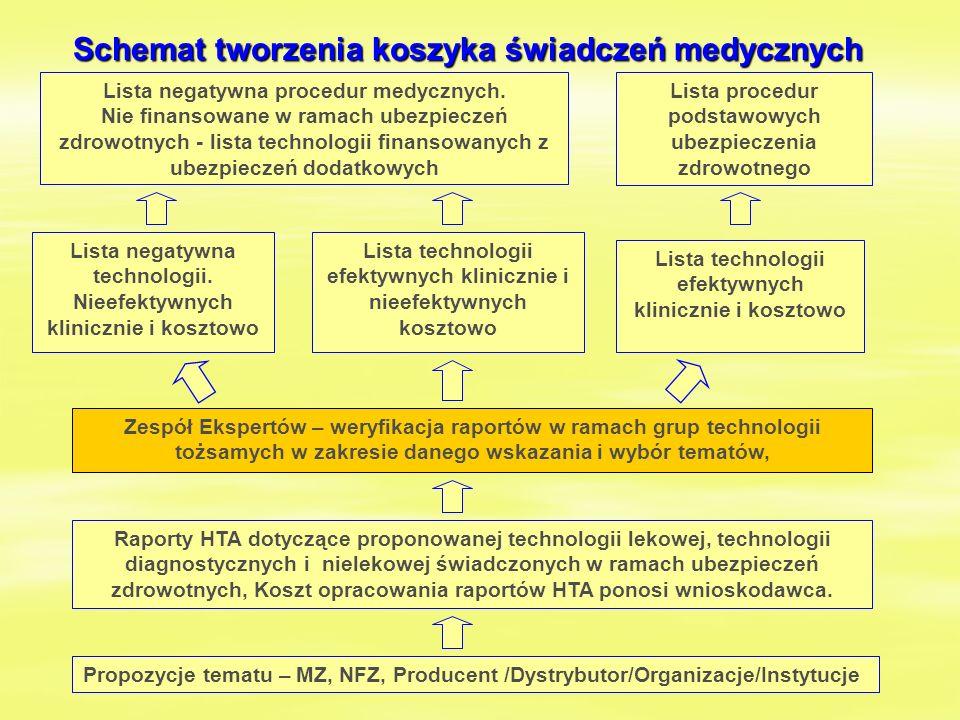 Schemat tworzenia koszyka świadczeń medycznych Zespół Ekspertów – weryfikacja raportów w ramach grup technologii tożsamych w zakresie danego wskazania i wybór tematów, Propozycje tematu – MZ, NFZ, Producent /Dystrybutor/Organizacje/Instytucje Raporty HTA dotyczące proponowanej technologii lekowej, technologii diagnostycznych i nielekowej świadczonych w ramach ubezpieczeń zdrowotnych, Koszt opracowania raportów HTA ponosi wnioskodawca.