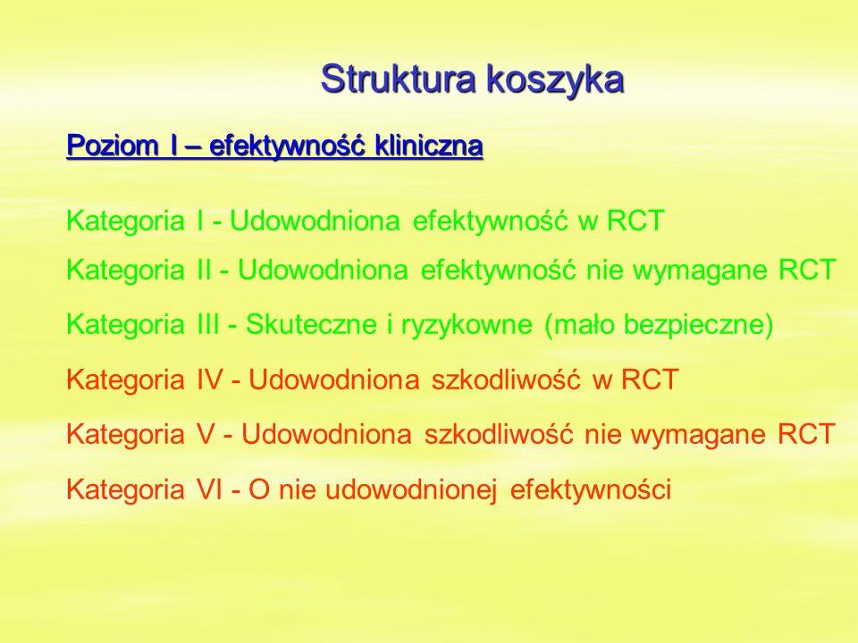 Struktura koszyka Poziom I – efektywność kliniczna Kategoria I - Udowodniona efektywność w RCT Kategoria II - Udowodniona efektywność nie wymagane RCT Kategoria III - Skuteczne i ryzykowne (mało bezpieczne) Kategoria IV - Udowodniona szkodliwość w RCT Kategoria V - Udowodniona szkodliwość nie wymagane RCT Kategoria VI - O nie udowodnionej efektywności