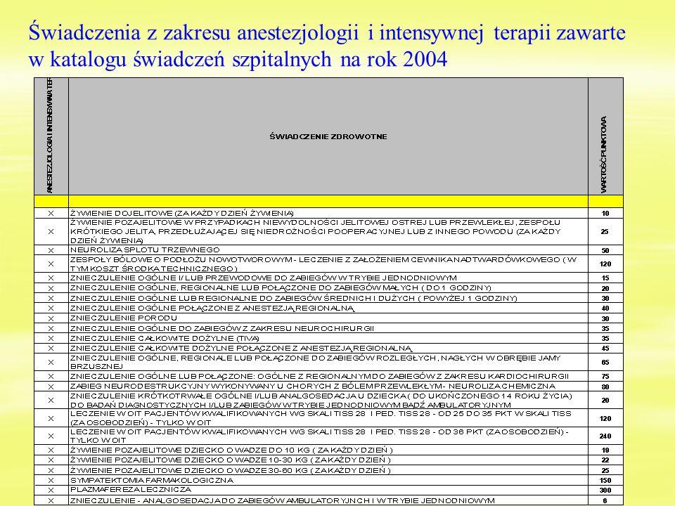 Świadczenia z zakresu anestezjologii i intensywnej terapii zawarte w katalogu świadczeń szpitalnych na rok 2004