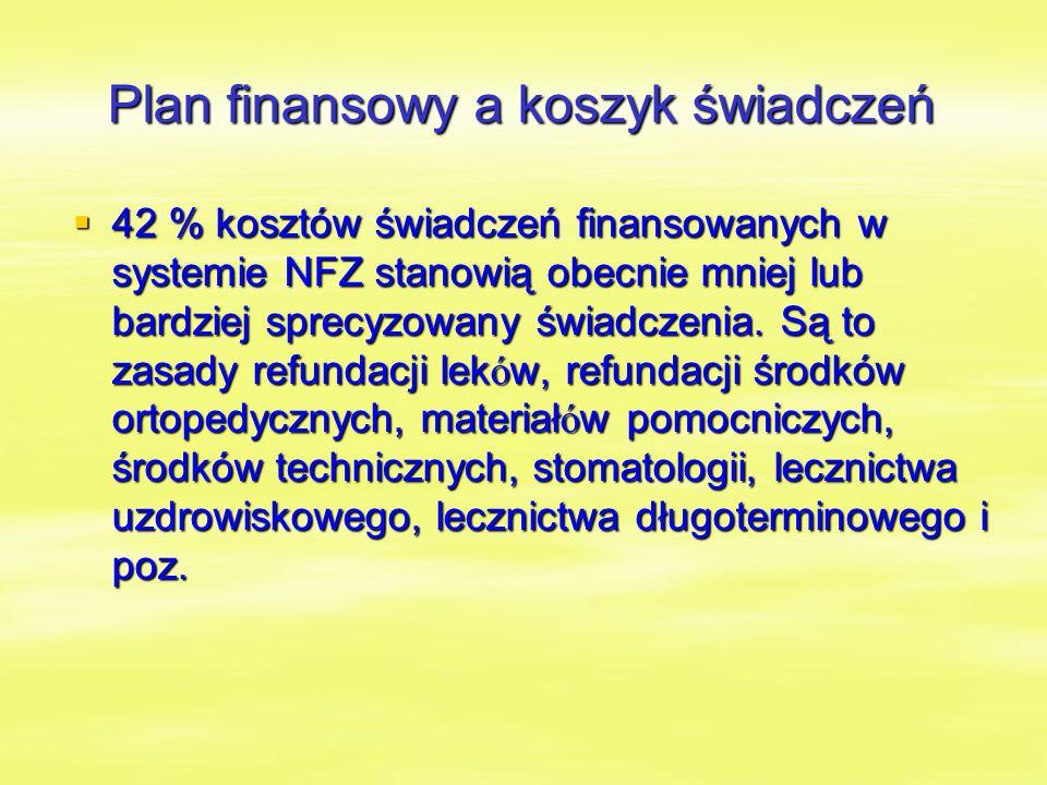 Plan finansowy a koszyk świadczeń  42 % kosztów świadczeń finansowanych w systemie NFZ stanowią obecnie mniej lub bardziej sprecyzowany świadczenia.