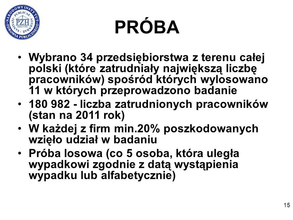 15 PRÓBA Wybrano 34 przedsiębiorstwa z terenu całej polski (które zatrudniały największą liczbę pracowników) spośród których wylosowano 11 w których przeprowadzono badanie 180 982 - liczba zatrudnionych pracowników (stan na 2011 rok) W każdej z firm min.20% poszkodowanych wzięło udział w badaniu Próba losowa (co 5 osoba, która uległa wypadkowi zgodnie z datą wystąpienia wypadku lub alfabetycznie)