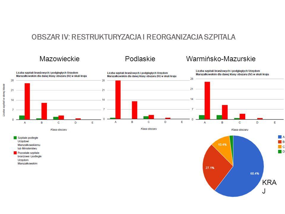 OBSZAR IV: RESTRUKTURYZACJA I REORGANIZACJA SZPITALA MazowieckiePodlaskieWarmińsko-Mazurskie KRA J