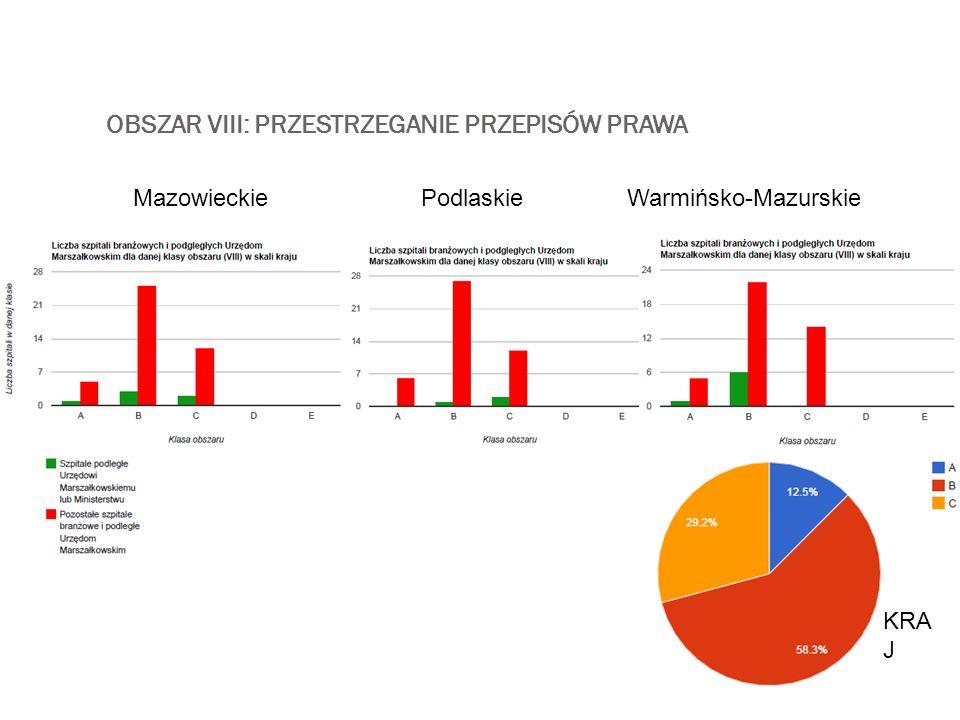 OBSZAR VIII: PRZESTRZEGANIE PRZEPISÓW PRAWA MazowieckiePodlaskieWarmińsko-Mazurskie KRA J