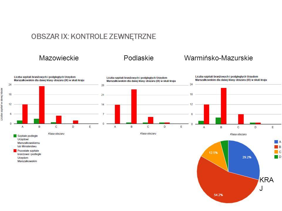 OBSZAR IX: KONTROLE ZEWNĘTRZNE MazowieckiePodlaskieWarmińsko-Mazurskie KRA J