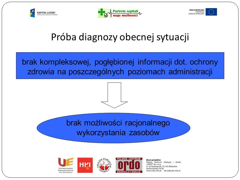 Próba diagnozy obecnej sytuacji brak odpowiedniego narzędzia diagnostyczno-analitycznego brak możliwości bieżącego monitorowania funkcjonowania szpitali