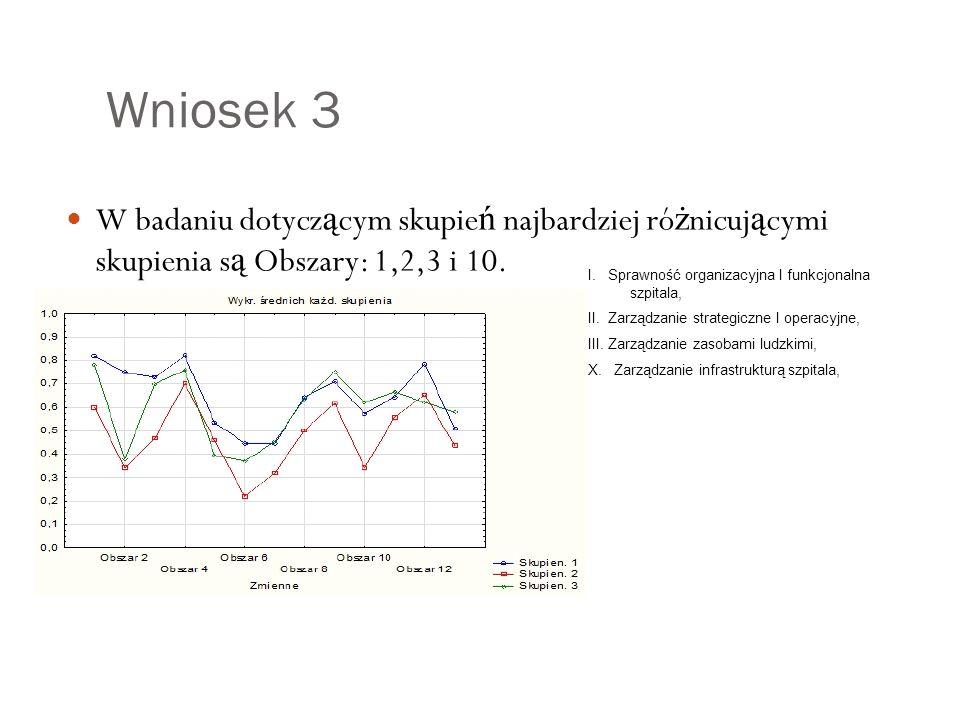 Wniosek 3 W badaniu dotycz ą cym skupie ń najbardziej ró ż nicuj ą cymi skupienia s ą Obszary: 1,2,3 i 10.