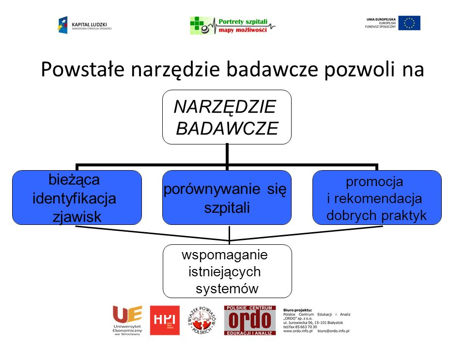 Powstałe narzędzie badawcze pozwoli na NARZĘDZIE BADAWCZE bieżąca identyfikacja zjawisk porównywanie się szpitali promocja i rekomendacja dobrych praktyk wspomaganie istniejących systemów