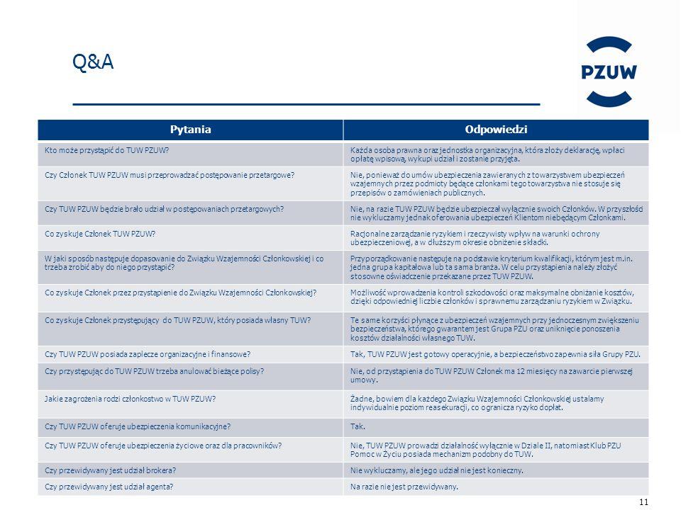 11 Q&A PytaniaOdpowiedzi Kto może przystąpić do TUW PZUW Każda osoba prawna oraz jednostka organizacyjna, która złoży deklarację, wpłaci opłatę wpisową, wykupi udział i zostanie przyjęta.