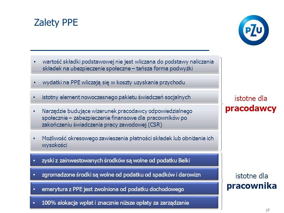 Zalety PPE 17 100% alokacja wpłat i znacznie niższe opłaty za zarządzanie istotne dla pracodawcy istotne dla pracownika wartość składki podstawowej nie jest wliczana do podstawy naliczania składek na ubezpieczenie społeczne – tańsza forma podwyżki wydatki na PPE wliczają się w koszty uzyskania przychodu zyski z zainwestowanych środków są wolne od podatku Belki zgromadzone środki są wolne od podatku od spadków i darowizn emerytura z PPE jest zwolniona od podatku dochodowego istotny element nowoczesnego pakietu świadczeń socjalnych Narzędzie budujące wizerunek pracodawcy odpowiedzialnego społecznie – zabezpieczenie finansowe dla pracowników po zakończeniu świadczenia pracy zawodowej (CSR) Możliwość okresowego zawieszenia płatności składek lub obniżenia ich wysokości