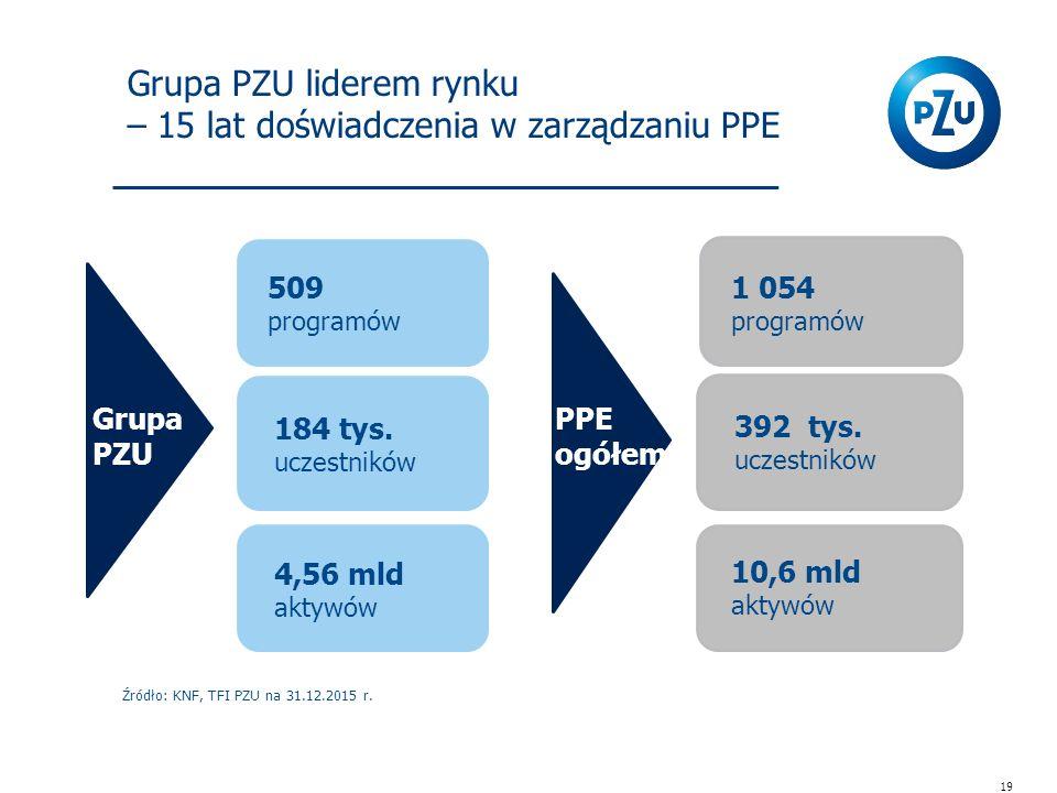 Grupa PZU liderem rynku – 15 lat doświadczenia w zarządzaniu PPE Źródło: KNF, TFI PZU na 31.12.2015 r.