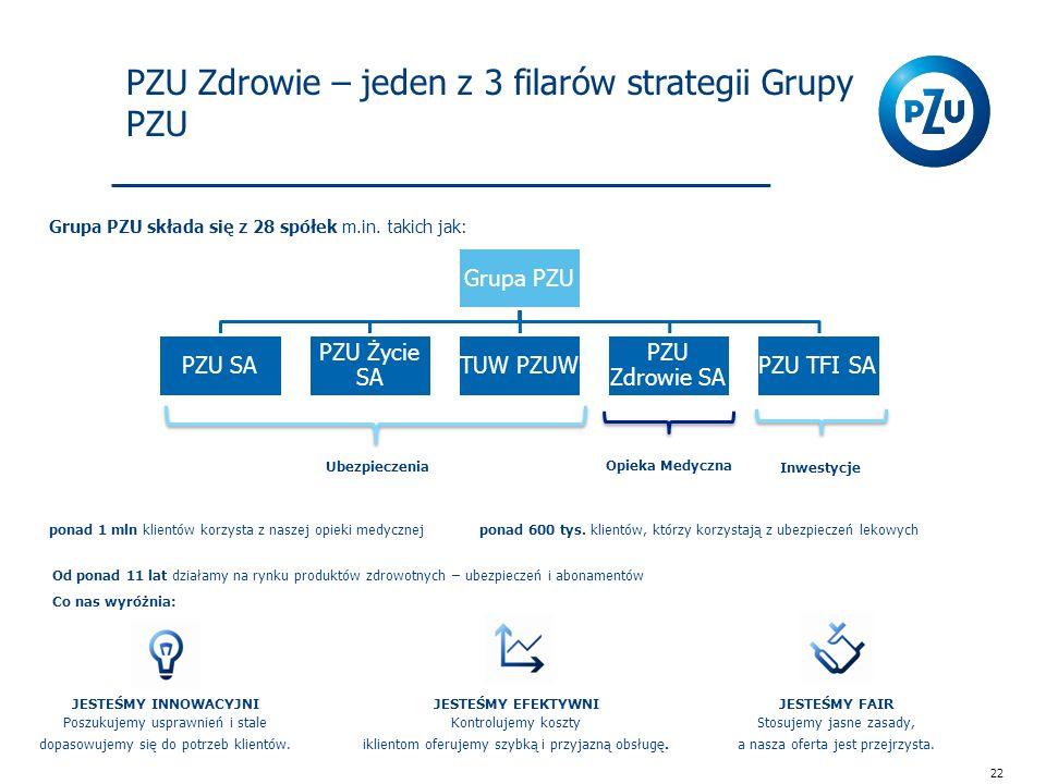 PZU Zdrowie – jeden z 3 filarów strategii Grupy PZU Grupa PZU składa się z 28 spółek m.in.