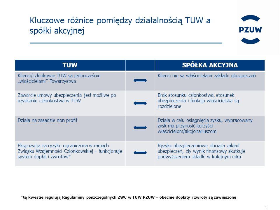 """4 Kluczowe różnice pomiędzy działalnością TUW a spółki akcyjnej TUWSPÓŁKA AKCYJNA Klienci/członkowie TUW są jednocześnie """"właścicielami Towarzystwa Klienci nie są właścicielami zakładu ubezpieczeń Zawarcie umowy ubezpieczenia jest możliwe po uzyskaniu członkostwa w TUW Brak stosunku członkostwa, stosunek ubezpieczenia i funkcja właścicielska są rozdzielone Działa na zasadzie non profitDziała w celu osiągnięcia zysku, wypracowany zysk ma przynosić korzyści właścicielom/akcjonariuszom Ekspozycja na ryzyko ograniczona w ramach Związku Wzajemności Członkowskiej – funkcjonuje system dopłat i zwrotów* Ryzyko ubezpieczeniowe obciąża zakład ubezpieczeń, zły wynik finansowy skutkuje podwyższeniem składki w kolejnym roku *tę kwestie regulują Regulaminy poszczególnych ZWC w TUW PZUW – obecnie dopłaty i zwroty są zawieszone"""