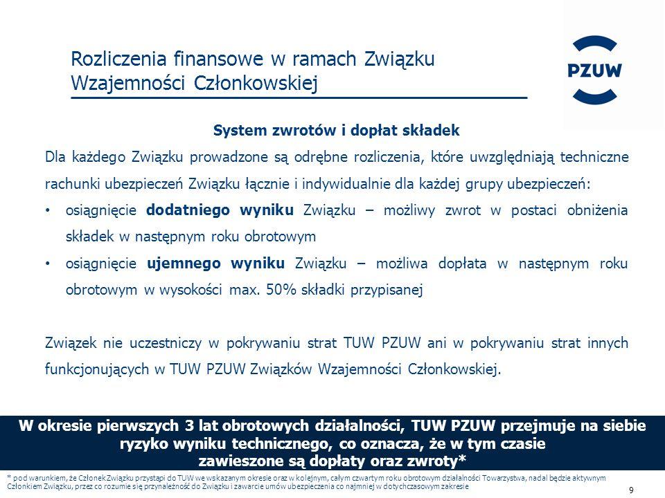 10 Rozliczenia finansowe w ramach Związku Wzajemności Członkowskiej reasekuracja PZU SA 90 % = 45 mln wynik techniczny po uwzględnieniu składki na udziale TUW PZUW (1,2 mln) wynosi –3,8 mln Składka: Spółka 1 – 5 mln Spółka 2 – 3 mln Spółka 3 – 2 mln Spółka 4 – 2 mln max.
