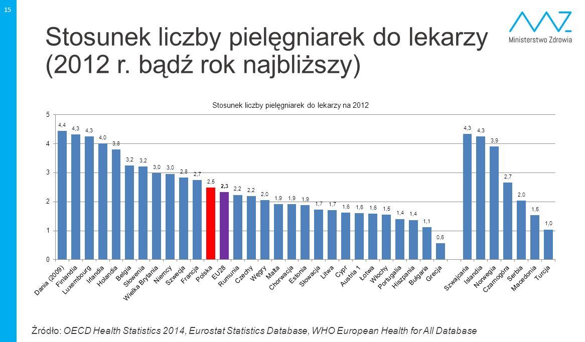 Stosunek liczby pielęgniarek do lekarzy (2012 r. bądź rok najbliższy) 15 Źródło: OECD Health Statistics 2014, Eurostat Statistics Database, WHO Europe