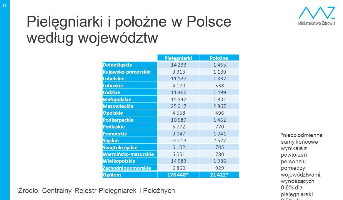 Pielęgniarki i położne w Polsce według województw 17 PielęgniarkiPołożne Dolnośląskie 14 233 1 465 Kujawsko-pomorskie 9 313 1 189 Lubelskie 11 127 1 3