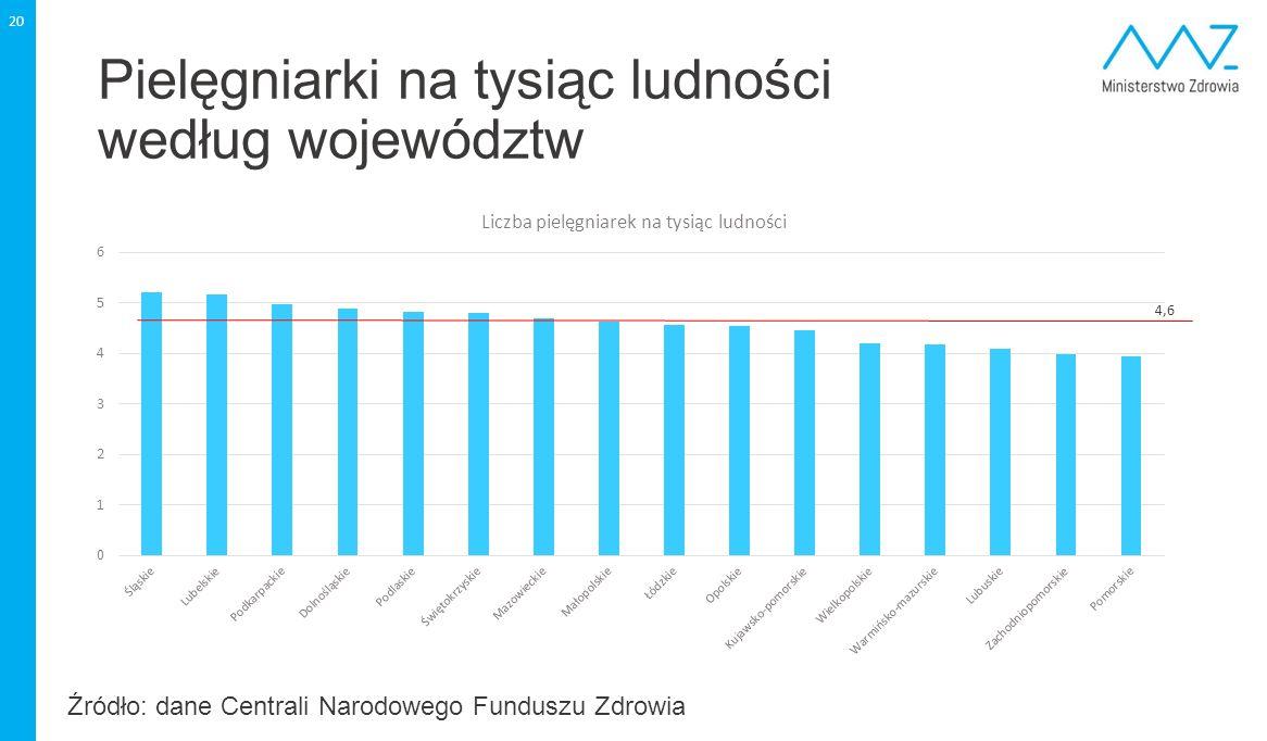 Pielęgniarki na tysiąc ludności według województw 20 4,6 Źródło: dane Centrali Narodowego Funduszu Zdrowia