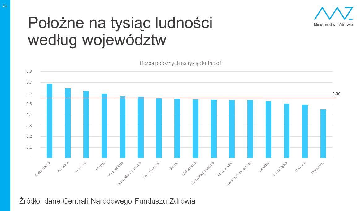 Położne na tysiąc ludności według województw 21 0,56 Źródło: dane Centrali Narodowego Funduszu Zdrowia