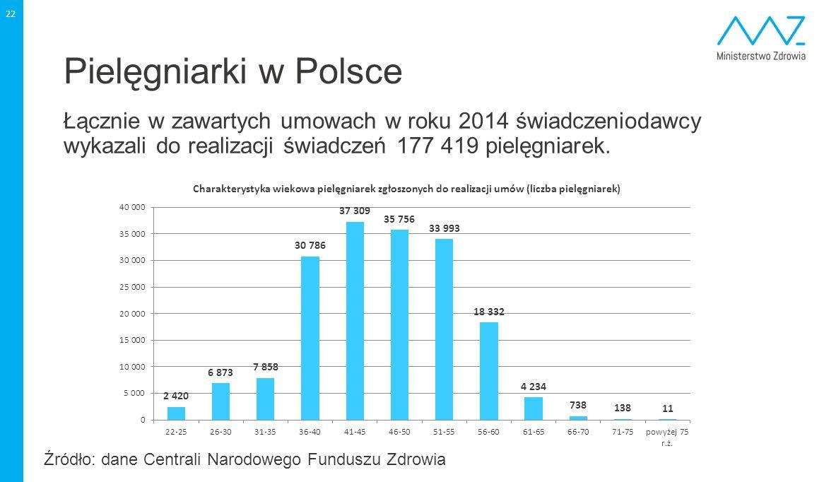 Pielęgniarki w Polsce Łącznie w zawartych umowach w roku 2014 świadczeniodawcy wykazali do realizacji świadczeń 177 419 pielęgniarek. 22 Źródło: dane