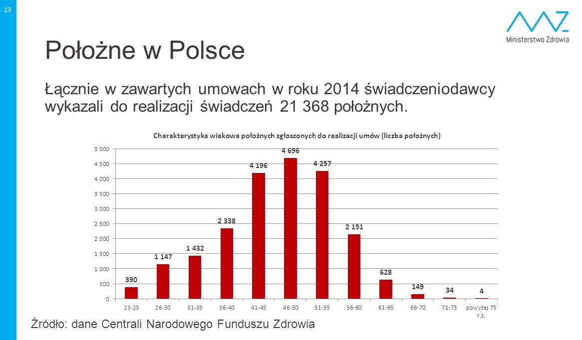 23 Położne w Polsce Łącznie w zawartych umowach w roku 2014 świadczeniodawcy wykazali do realizacji świadczeń 21 368 położnych. Źródło: dane Centrali