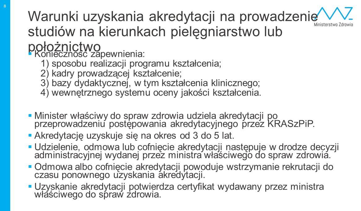 Liczba położnych w Polsce według województw 19 Źródło: dane Centrali Narodowego Funduszu Zdrowia