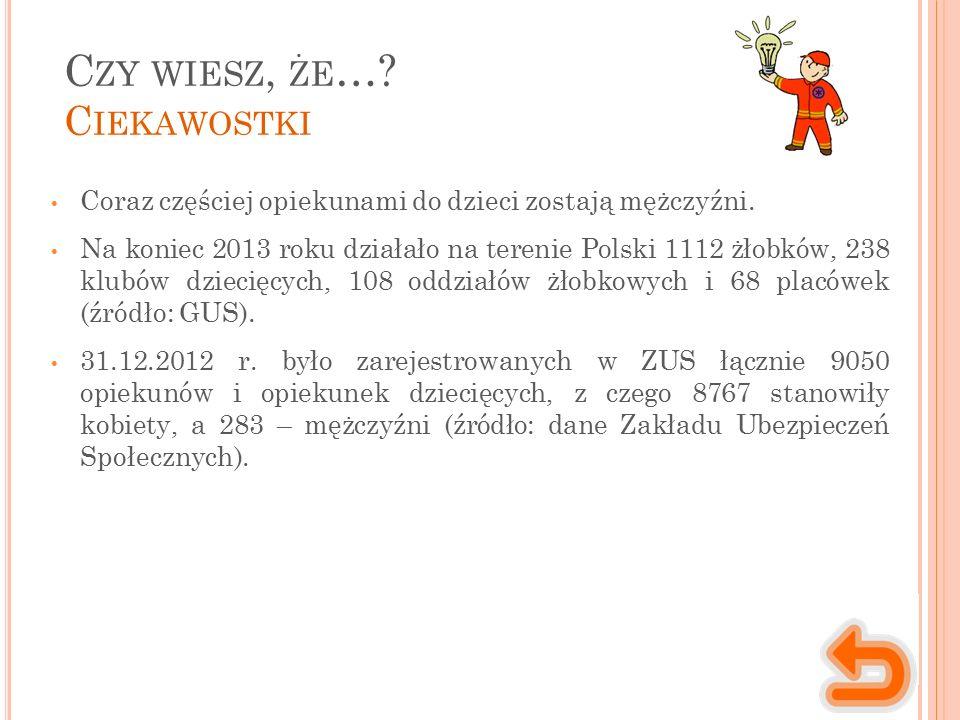 C ZY WIESZ, ŻE …? C IEKAWOSTKI Coraz częściej opiekunami do dzieci zostają mężczyźni. Na koniec 2013 roku działało na terenie Polski 1112 żłobków, 238