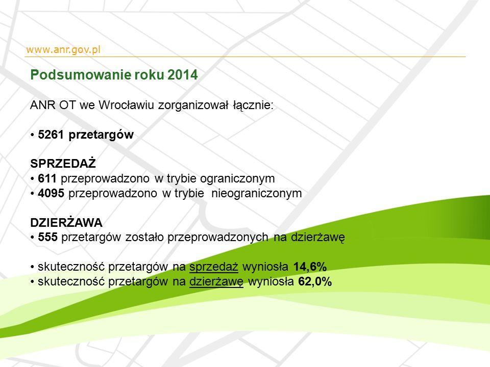 Podsumowanie roku 2014 ANR OT we Wrocławiu zorganizował łącznie: 5261 przetargów SPRZEDAŻ 611 przeprowadzono w trybie ograniczonym 4095 przeprowadzono w trybie nieograniczonym DZIERŻAWA 555 przetargów zostało przeprowadzonych na dzierżawę skuteczność przetargów na sprzedaż wyniosła 14,6% skuteczność przetargów na dzierżawę wyniosła 62,0% www.anr.gov.pl