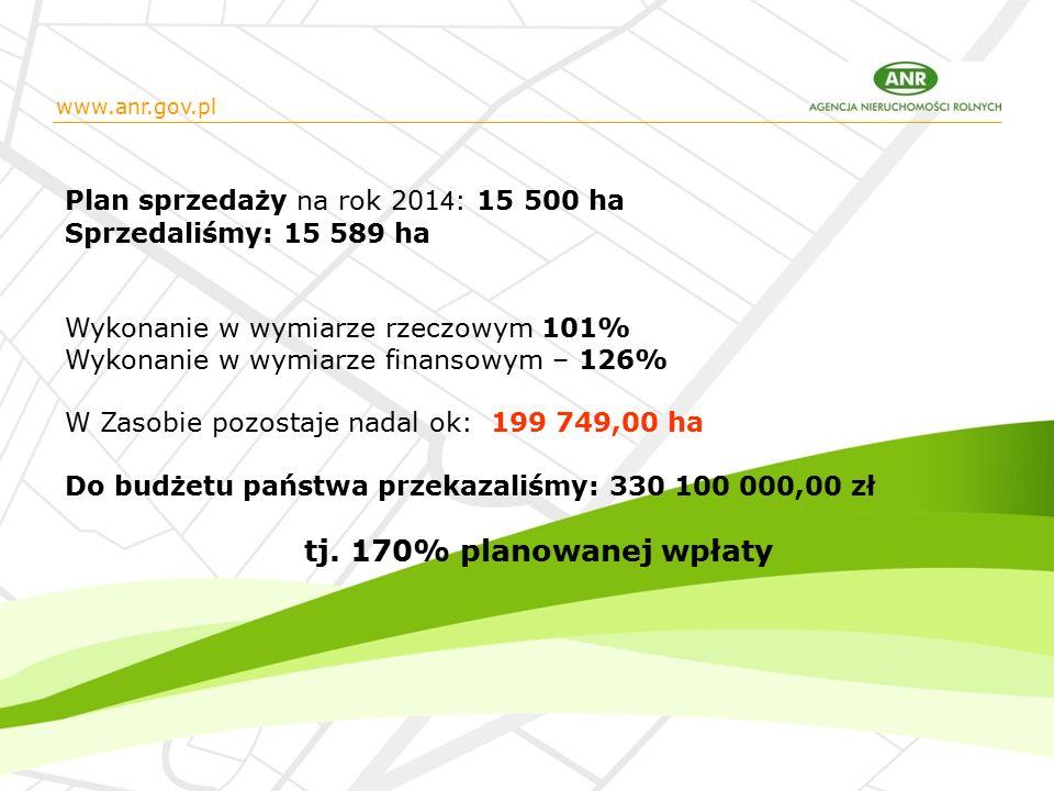 Plan sprzedaży na rok 201 4 : 15 500 ha Sprzedaliśmy: 15 589 ha Wykonanie w wymiarze rzeczowym 101% Wykonanie w wymiarze finansowym – 126% W Zasobie pozostaje nadal ok: 199 749,00 ha Do budżetu państwa przekazaliśmy: 330 100 000,00 zł tj.