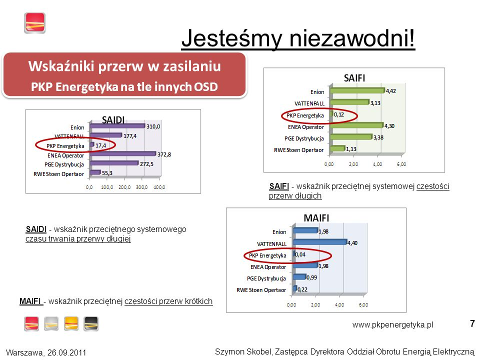 Szymon Skobel, Zastępca Dyrektora Oddział Obrotu Energią Elektryczną Warszawa, 26.09.2011 www.pkpenergetyka.pl 7 Wskaźniki przerw w zasilaniu PKP Energetyka na tle innych OSD Wskaźniki przerw w zasilaniu PKP Energetyka na tle innych OSD SAIDI - wskaźnik przeciętnego systemowego czasu trwania przerwy długiej SAIFI - wskaźnik przeciętnej systemowej częstości przerw długich MAIFI - wskaźnik przeciętnej częstości przerw krótkich Jesteśmy niezawodni!