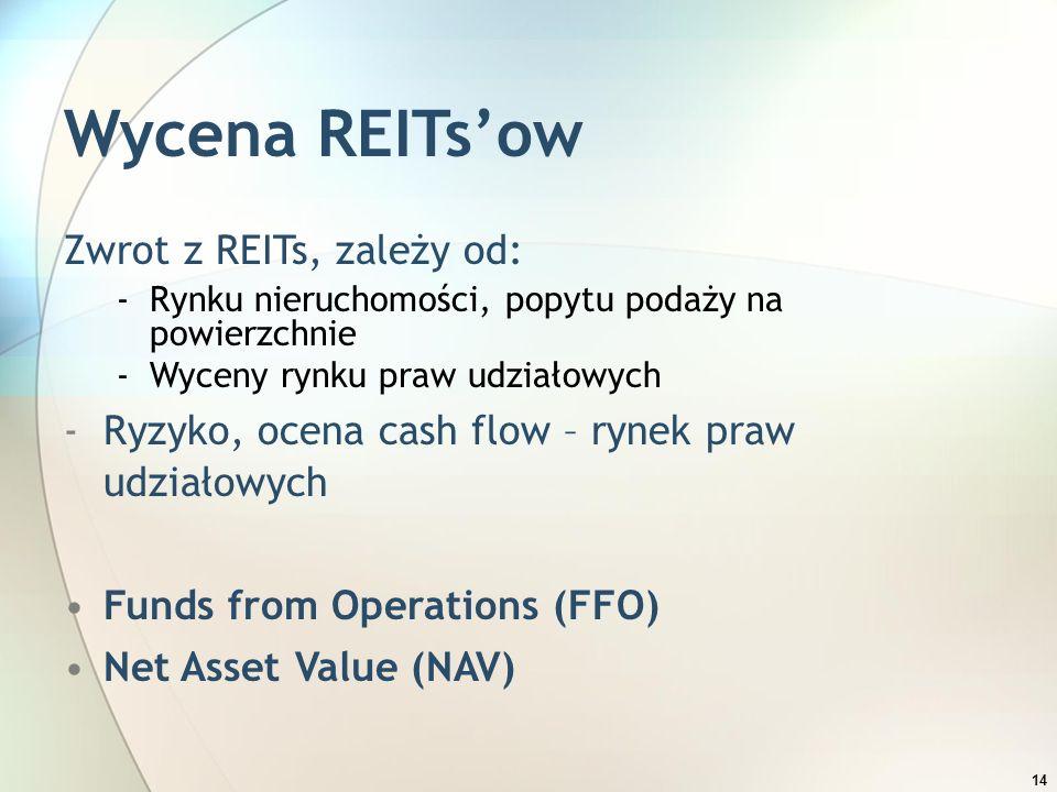 14 Wycena REITs'ow Zwrot z REITs, zależy od: -Rynku nieruchomości, popytu podaży na powierzchnie -Wyceny rynku praw udziałowych -Ryzyko, ocena cash fl