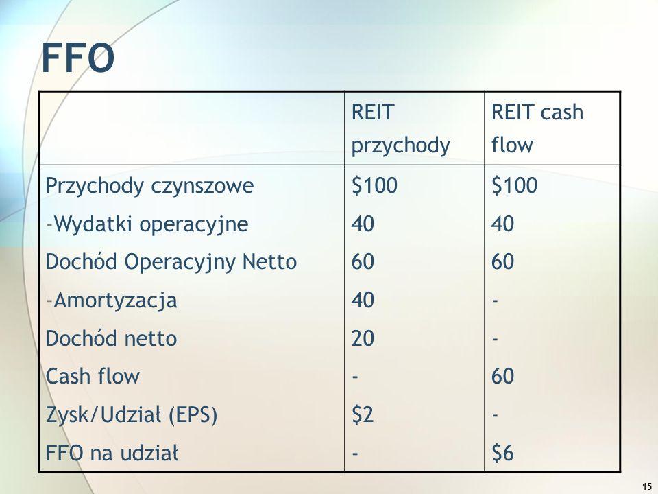 15 FFO REIT przychody REIT cash flow Przychody czynszowe -Wydatki operacyjne Dochód Operacyjny Netto -Amortyzacja Dochód netto Cash flow Zysk/Udział (