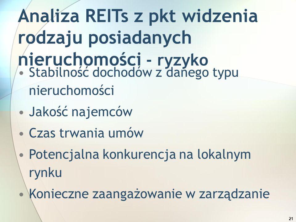 21 Analiza REITs z pkt widzenia rodzaju posiadanych nieruchomości - ryzyko Stabilność dochodów z danego typu nieruchomości Jakość najemców Czas trwani