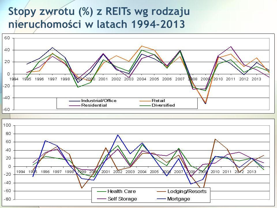 23 Stopy zwrotu (%) z REITs wg rodzaju nieruchomości w latach 1994-2013