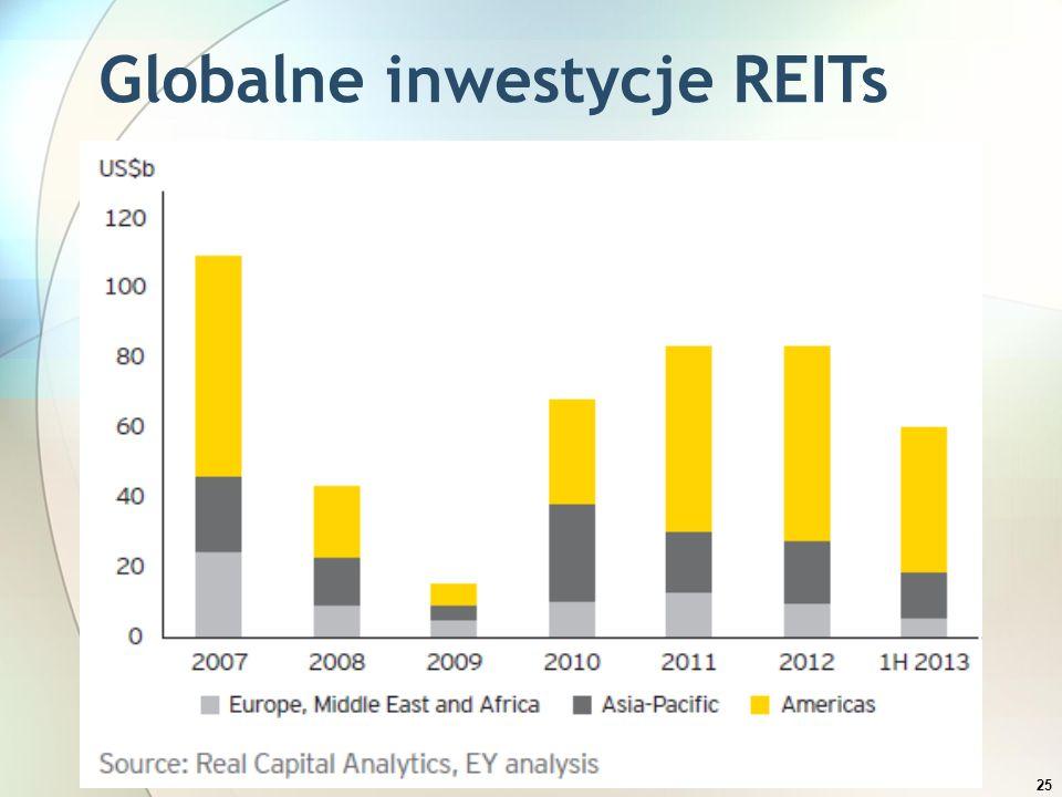 25 Globalne inwestycje REITs