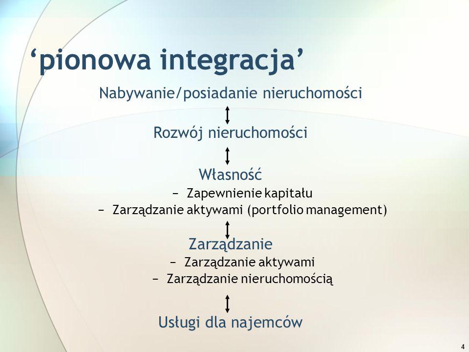 4 'pionowa integracja' Nabywanie/posiadanie nieruchomości Rozwój nieruchomości Własność −Zapewnienie kapitału −Zarządzanie aktywami (portfolio managem