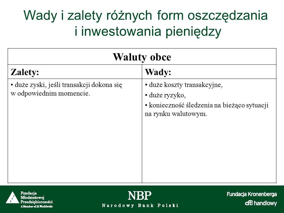 Waluty obce Zalety:Wady: duże zyski, jeśli transakcji dokona się w odpowiednim momencie. duże koszty transakcyjne, duże ryzyko, konieczność śledzenia