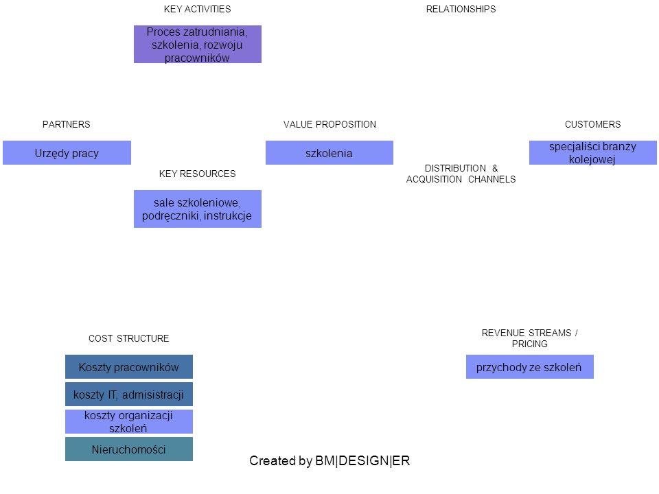 Created by BM|DESIGN|ER PARTNERS Urzędy pracy VALUE PROPOSITION szkolenia CUSTOMERS specjaliści branży kolejowej KEY ACTIVITIES Proces zatrudniania, s