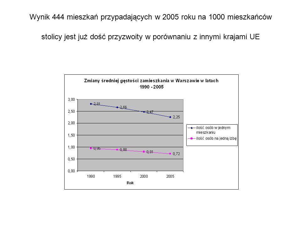 Wynik 444 mieszkań przypadających w 2005 roku na 1000 mieszkańców stolicy jest już dość przyzwoity w porównaniu z innymi krajami UE