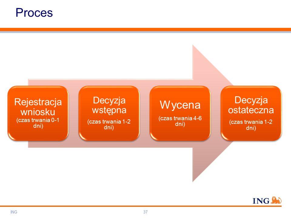 Do not put content on the brand signature area Orange RGB= 255,102,000 Light blue RGB= 180,195,225 Dark blue RGB= 000,000,102 Grey RGB= 150,150,150 ING colour balance Guideline www.ing-presentations.intranet Proces ING37 Rejestracja wniosku (czas trwania 0-1 dni) Decyzja wstępna (czas trwania 1-2 dni) Wycena (czas trwania 4-6 dni) Decyzja ostateczna (czas trwania 1-2 dni)