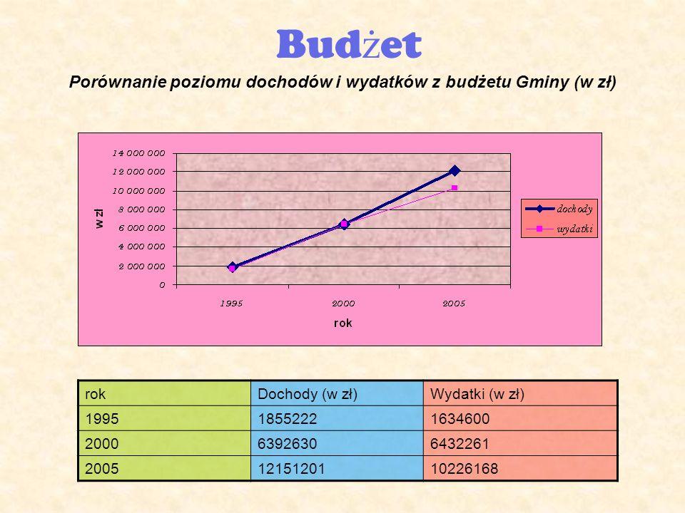 Bud ż et Porównanie poziomu dochodów i wydatków z budżetu Gminy (w zł) rokDochody (w zł)Wydatki (w zł) 199518552221634600 200063926306432261 20051215120110226168