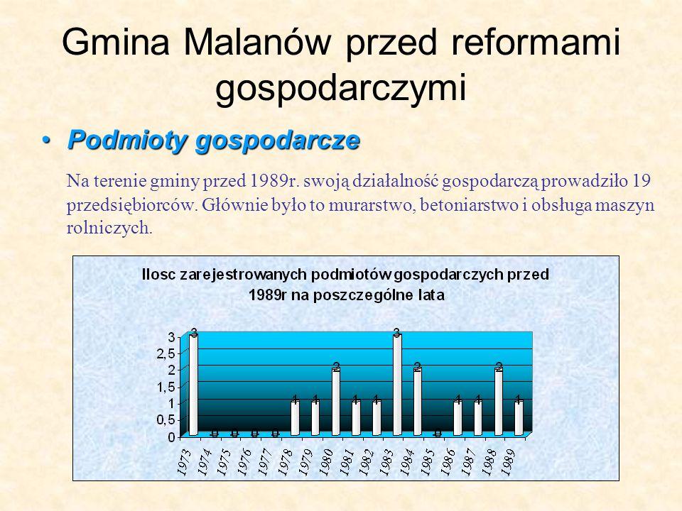 Gmina Malanów przed reformami gospodarczymi Podmioty gospodarczePodmioty gospodarcze Na terenie gminy przed 1989r.