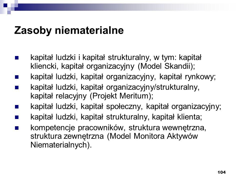 104 Zasoby niematerialne kapitał ludzki i kapitał strukturalny, w tym: kapitał kliencki, kapitał organizacyjny (Model Skandii); kapitał ludzki, kapitał organizacyjny, kapitał rynkowy; kapitał ludzki, kapitał organizacyjny/strukturalny, kapitał relacyjny (Projekt Meritum); kapitał ludzki, kapitał społeczny, kapitał organizacyjny; kapitał ludzki, kapitał strukturalny, kapitał klienta; kompetencje pracowników, struktura wewnętrzna, struktura zewnętrzna (Model Monitora Aktywów Niematerialnych).