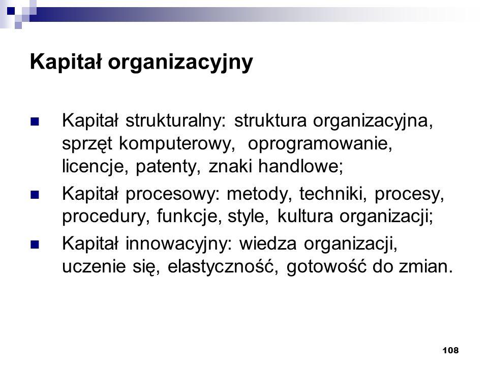 108 Kapitał organizacyjny Kapitał strukturalny: struktura organizacyjna, sprzęt komputerowy, oprogramowanie, licencje, patenty, znaki handlowe; Kapitał procesowy: metody, techniki, procesy, procedury, funkcje, style, kultura organizacji; Kapitał innowacyjny: wiedza organizacji, uczenie się, elastyczność, gotowość do zmian.
