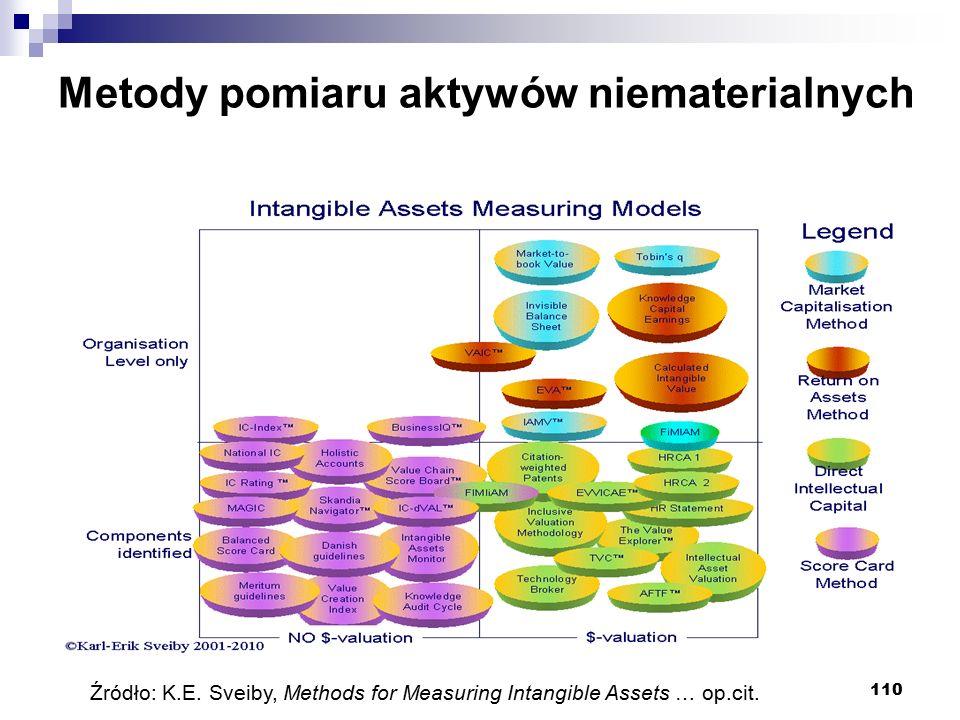 110 Metody pomiaru aktywów niematerialnych Źródło: K.E. Sveiby, Methods for Measuring Intangible Assets … op.cit.
