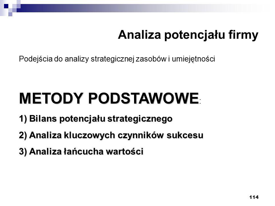 114 Analiza potencjału firmy Podejścia do analizy strategicznej zasobów i umiejętności METODY PODSTAWOWE METODY PODSTAWOWE : 1)Bilans potencjału strategicznego 2)Analiza kluczowych czynników sukcesu 3)Analiza łańcucha wartości
