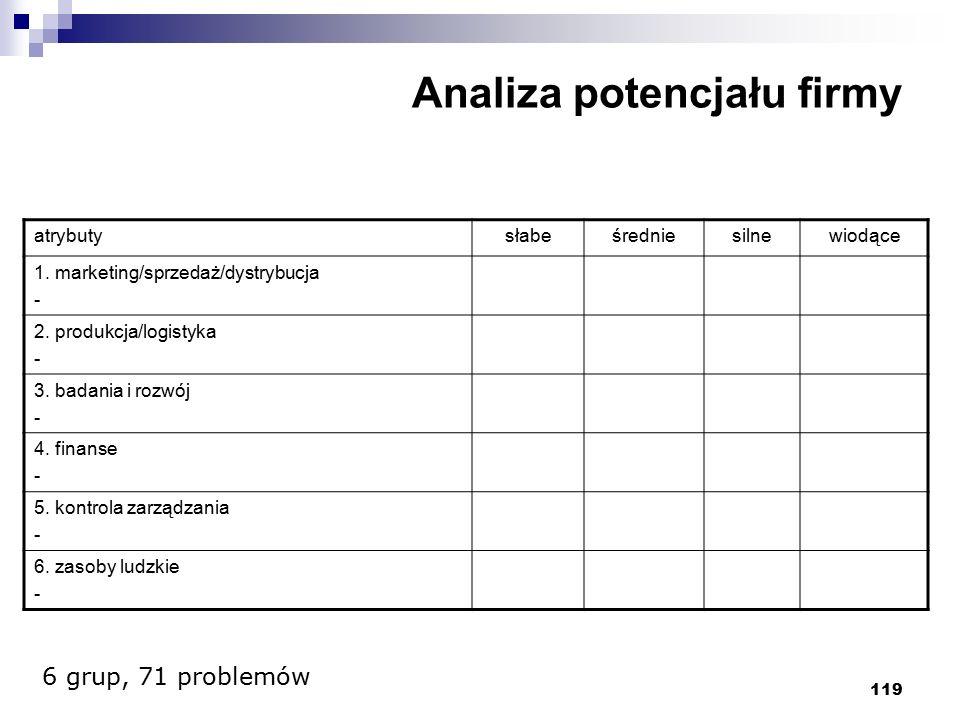 119 Analiza potencjału firmy atrybutysłabeśredniesilnewiodące 1. marketing/sprzedaż/dystrybucja - 2. produkcja/logistyka - 3. badania i rozwój - 4. fi